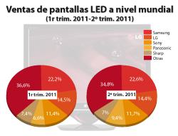 las ventas de pantallas led acaparan el 43 del mercado mundial