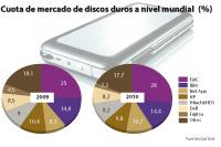 los discos externos de almacenamiento logran ingresos rcord del 181 en 2010