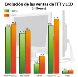 las ventas de las pantallas tft y lcd caen un 7