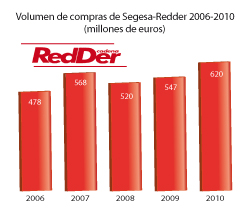 segesaredder factur ms de  620 millones de euros en 2010