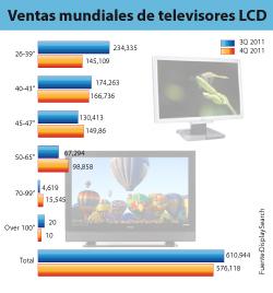 """Las pantallas planas LCD de más de 40"""" crecen rápidamente"""