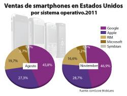 samsung y android acaparan la venta de smartphones