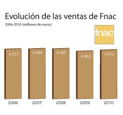 fnac internacional consigue un aumento del 6 en sus ingresos de 2010
