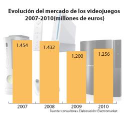 el mercado de los videojuegos crece en 2010