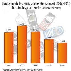 los smartphones suben un 75 su cuota de ventas en europa