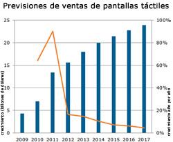las pantallas tctiles crecern un 90 en 2011