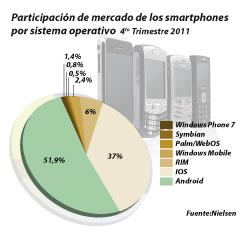 los smartphones siguen dominados por android