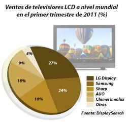 las ventas mundiales de pantallas lcd se sitan en 164 millones de unidades en el primer trimestre de 2011