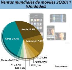 el sistema android arrasa en el mercado mvil