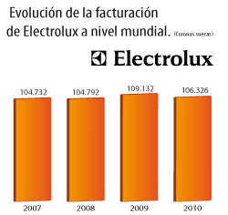 electrolux superar los 106 millones de coronas suecas en su facturacin de 2010