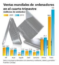 la industria del pc crece un 19 durante el cuarto trimestre de 2010