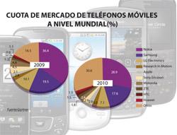 los smartphones crecieron un 72 en 2010