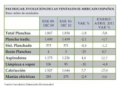 pae hogar incrementa sus ventas en un 46 en 2010