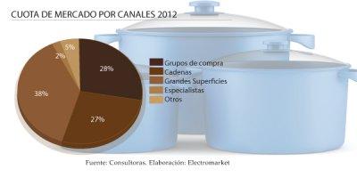 bateras de cocina la revolucin de los materiales