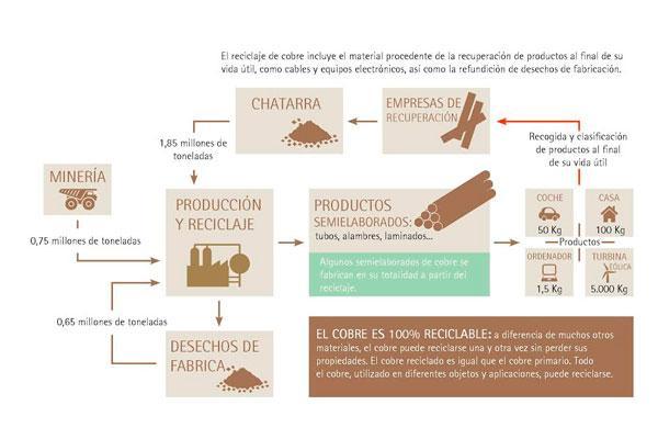 casi el 50 del cobre que se utiliza en europa es recicladonbsp