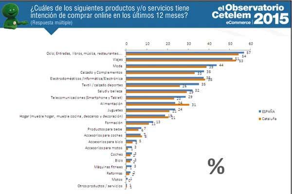 los catalanes que compraron on line en 2015 destacaron por encima de la media nacional en alimentacioacutennbsp