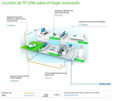 conexin  estable y ultrarpida hasta en el sitio ms recndito del hogar con tplink
