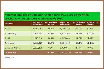 dell samsung y lenovo incrementan las ventas de monitores en 2014