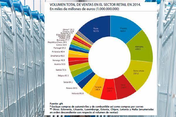 espantildea se coloca como sexta potencia en las ventas de retail europeo