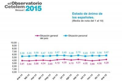 los espaoles afianzan su optimismo sobre la situacin del pas por segundo mes consecutivo