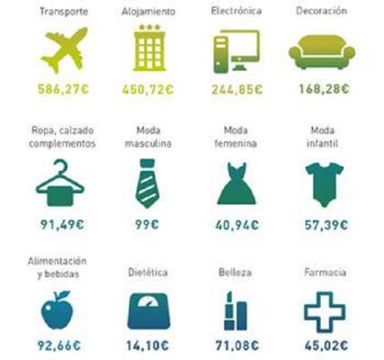 los espantildeoles gastan de media unos 163 euro en sus compras online