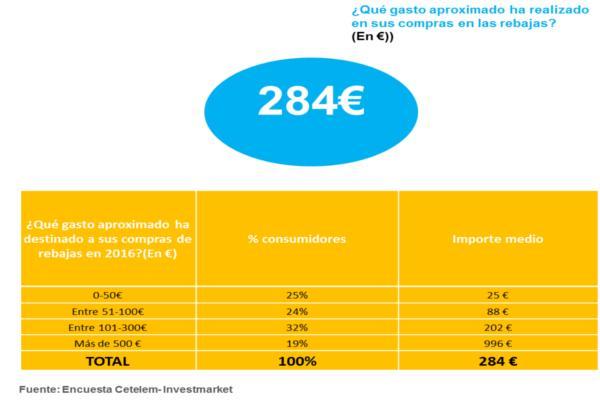 los espantildeoles gastaron de media 300 euros en las rebajas