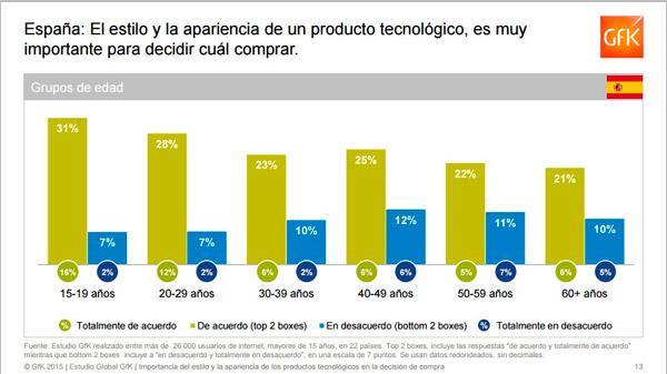 la esteacutetica de los productos tecnoloacutegicos un valor en alza para el consumidor