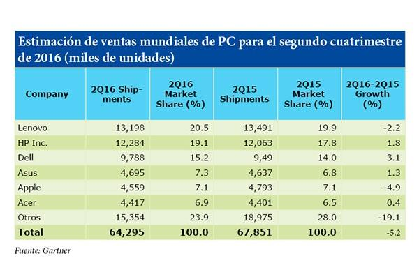 estimacioacuten de ventas mundiales de pc para el segundo cuatrimestre de 2016 miles de unidades