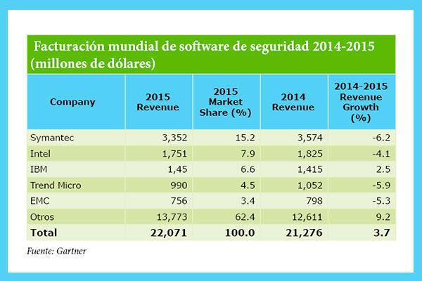 facturacioacuten mundial de software de seguridad 20142015 millones de doacutelares