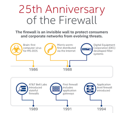 firewall cumple anos