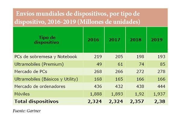 gartner pronostica un crecimiento plano del enviacuteo de dispositivos hasta 2018
