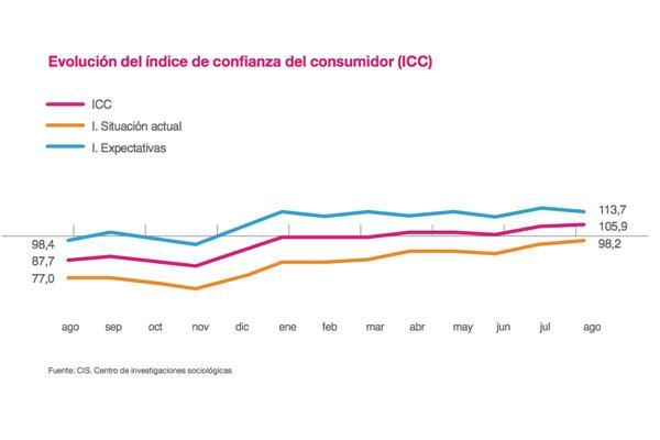 el iacutendice de confianza del consumidor alcanza un nuevo maacuteximo en el mes de agosto