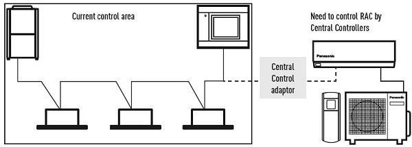 la interfaz czcapra1 de panasonic permite integrar el control de rac en sistemas vrf y pacinbsp