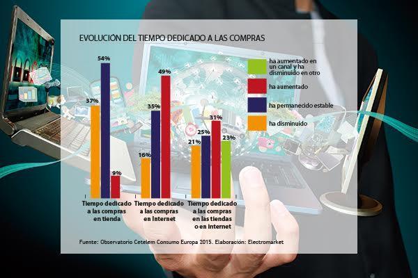 internet y las nuevas tecnologiacuteas marcan los cambios en el consumo europeo