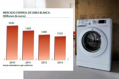 lavavajillas y lavadoras ms inteligentes y eficientes