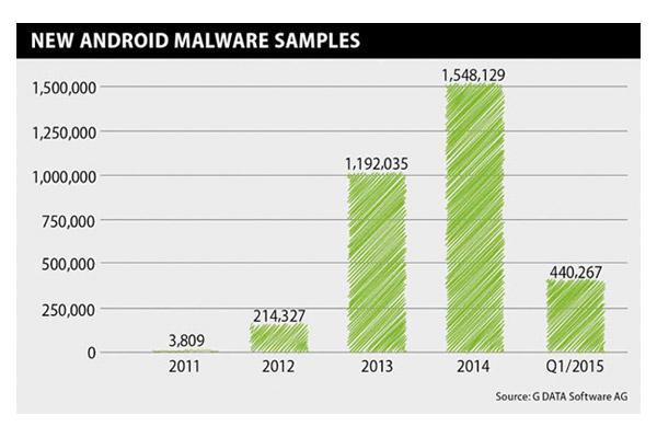 maacutes del 50 del malware para android estaacute disentildeado para robar el dinero