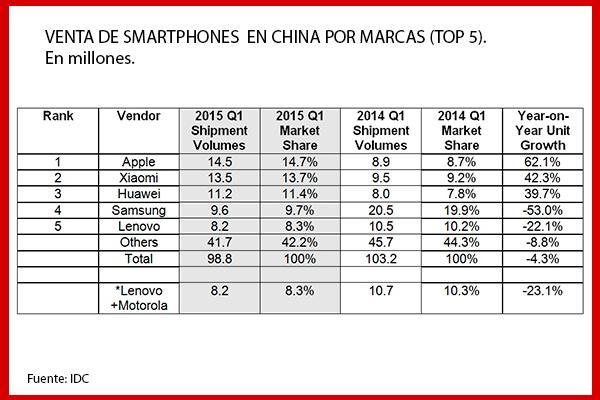 el mercado chino de smartphones se contrae por primera vez en seis aos