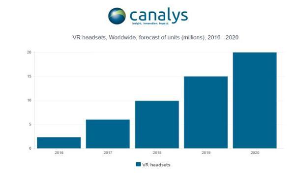 la venta de cascos de realidad virtual alcanza la cifra de dos millones en 2016