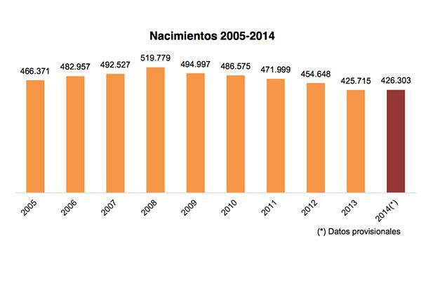la natalidad aument en espaa en 2014 un 01