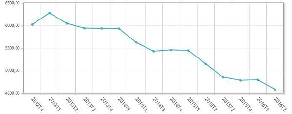el paro en espantildea se situacutea en el 20 el miacutenimo desde 2010