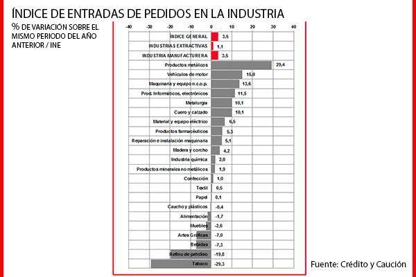los pedidos de la industria en espantildea crecen un 35