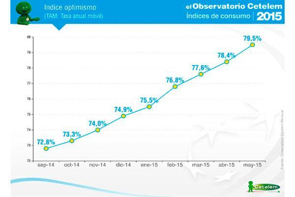 la percepcion de la situacion general de espana mejora en los ultimos 12 meses