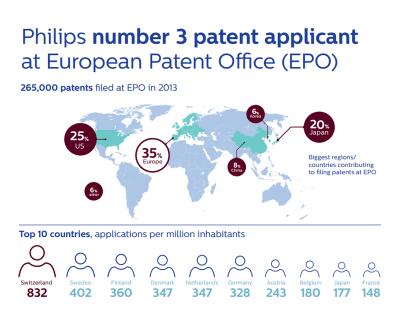 philips escala hasta la tercera posicin de solicitantes de patentes a nivel mundial