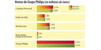 philips presenta sus resultados anuales y del cuarto trimestre de 2013