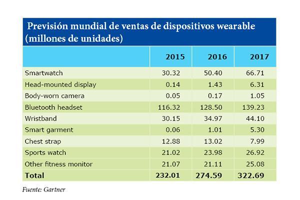 la previsioacuten mundial de ventas de dispositivos wearables seraacute de 51 millones de unidades