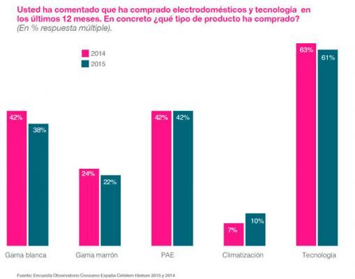 repunte del consumo y cambios de comportamiento de compra de los consumidores espantildeolesnbsp