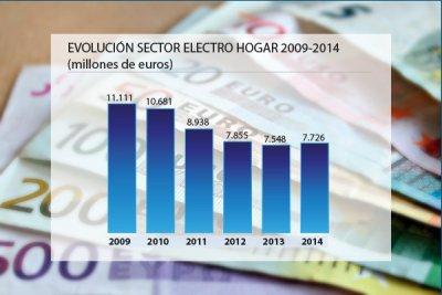 el sector crece por primera vez en anos
