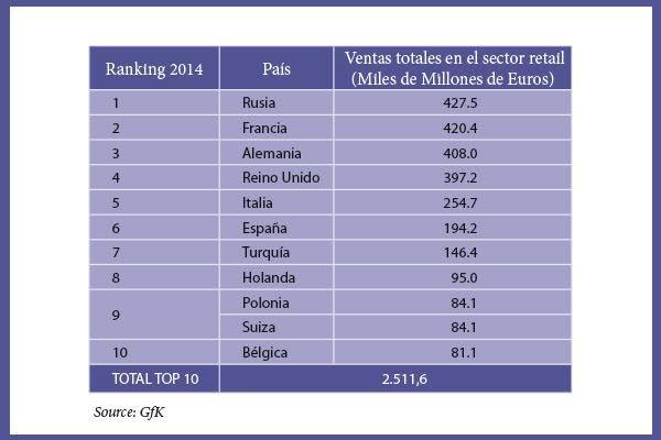 el sector retail crecera un 03 en espana durante 2015