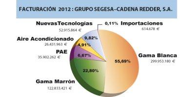 segesaredder factur cerca de 540 millones de euros en 2012