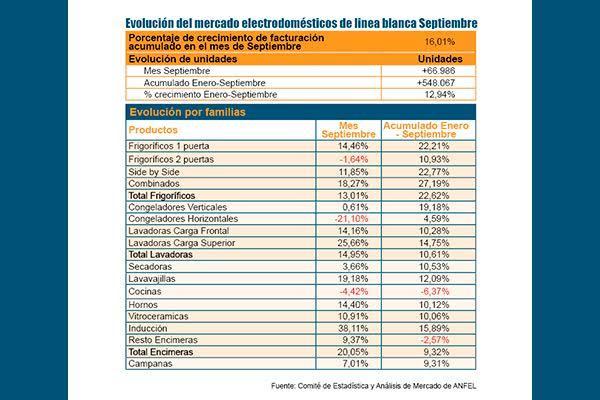 un septiembre estable en las ventas de electrodomeacutesticos de liacutenea blancanbsp